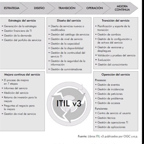 itil service design document template 17 best images about itil on student centered