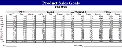 sales goals template product sales goals template