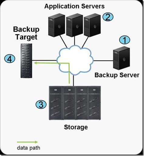 backup diagram image gallery netbackup diagram