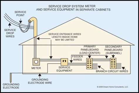 service entrance wire diagram entrance free
