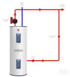 plumber plumbing plumbers albany ny bethlehem ny
