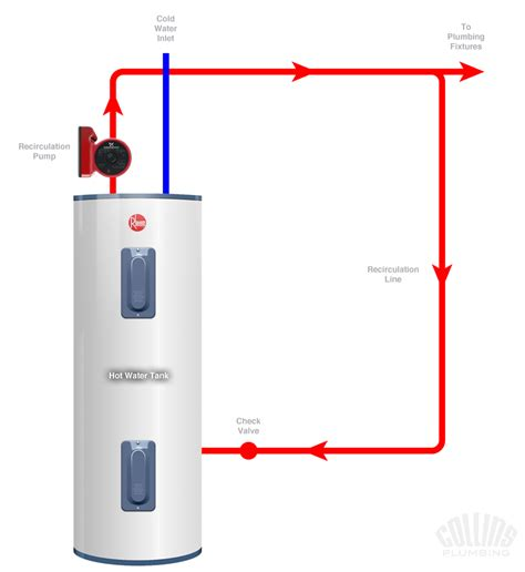 water heater circulating diagram water recirculation system diagram 28 images plumbing