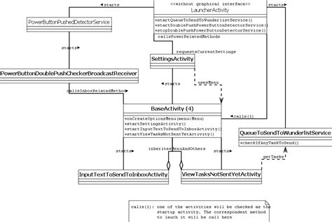 class diagram representation android how to represent the call to a class through