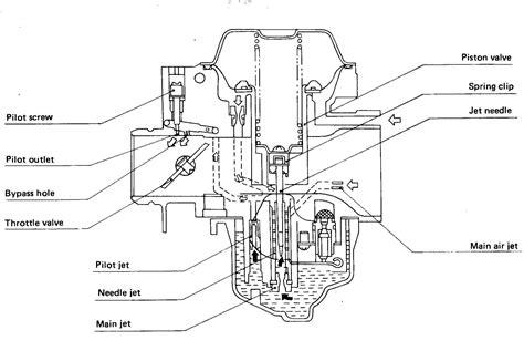 motorcycle carburetor diagram carburetor carburetted motorcycle stalls when