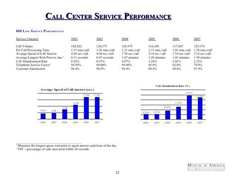 Call Centre Proposal Template Best Self Employed Jobs 2015 Call Center Rfp Template
