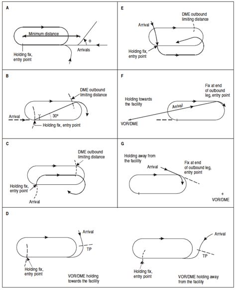 holding pattern course reversal holding