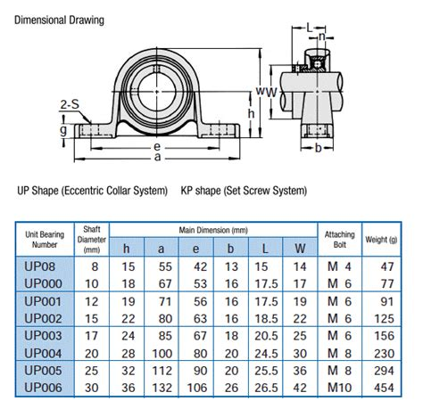 Pillow Block Up000 10 Mm Asb pillow type unit silver series cylindrical bore type with eccentric ring up ami bearings
