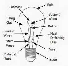 Mogul Base Light Bulbs Incandescent Lamps Information Ihs Engineering360