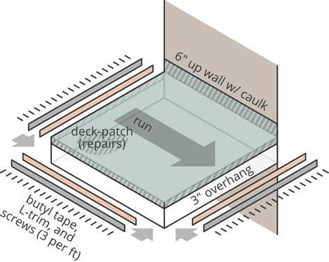 Laminate Floor Calculator Laminate Flooring Calculator For Precise