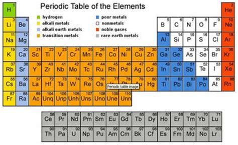 Transition Metals Periodic Table by Representative Elements On Periodic Table Periodic Trends