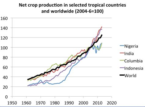 climate change  agriculture wikipedia