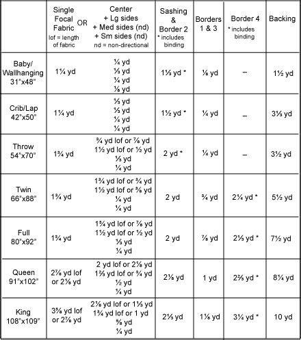 Patchwork Quilt Size Chart - duvet size chart uk cbaarch