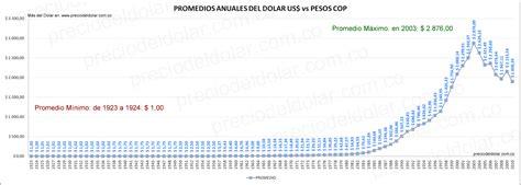cotizacion del peso colombiano frente al bolivar venezolano dolar historico desde 1923 en colombia