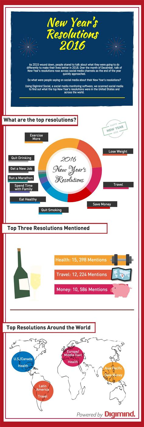 6 new year s facts for 2016 inforgraphic the top 2016 new year s resolutions across the world