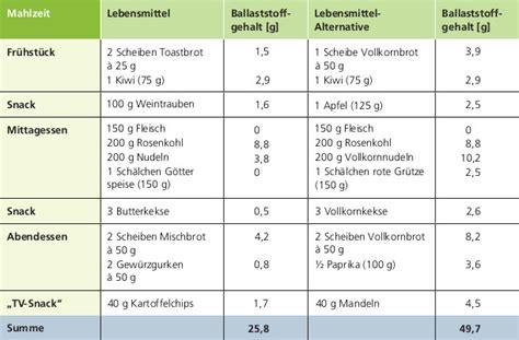 ballaststoffe tabelle mehr ballaststoffe bitte ballaststoffzufuhr im alltag