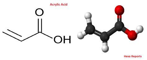 Acrylic Acid hexa reports republic of korea acrylic acid market size company price trends capacity