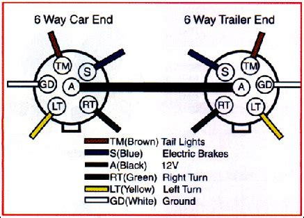 diagram trailer wiring 6 pole diagram free engine
