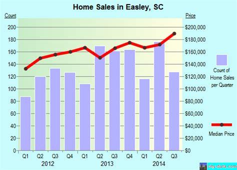 easley south carolina sc 29642 profile population