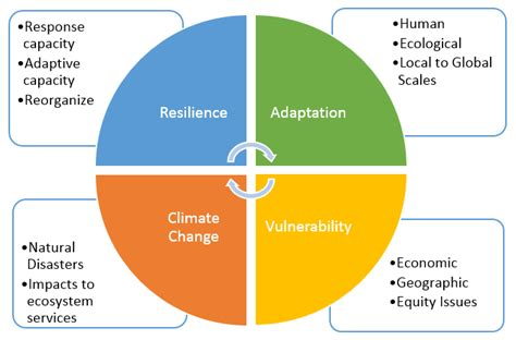 design rainfall definition climate resilience wikipedia