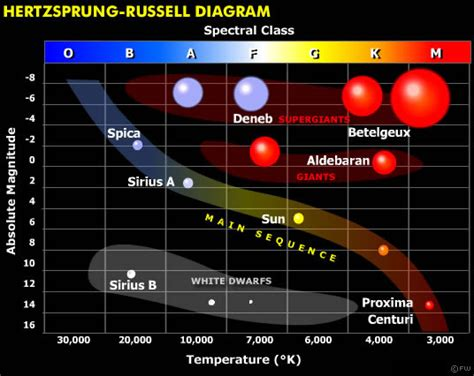 what is the definition of hertzsprung diagram gcse astronomy gt
