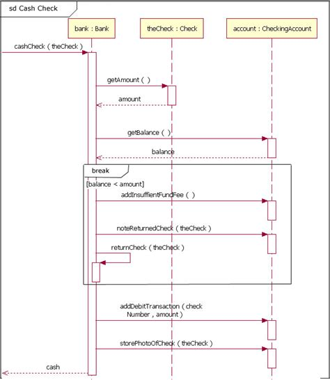Sequence diagram fragment from figure 8 with the fragment using a