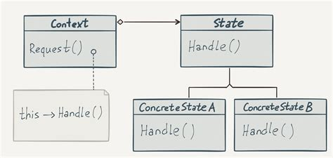 pattern state javascript паттерн state js автоматное программирование hexlet io