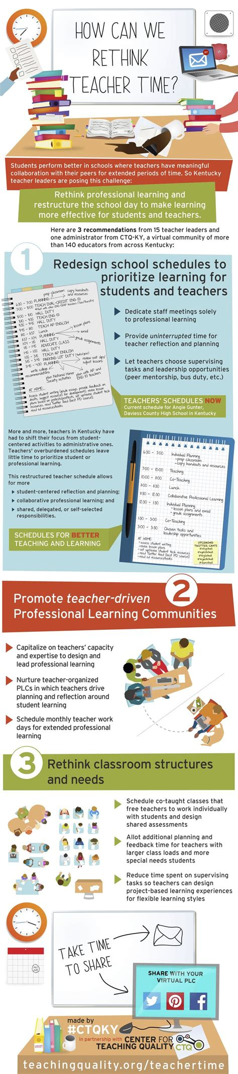 professional learning communities ideas