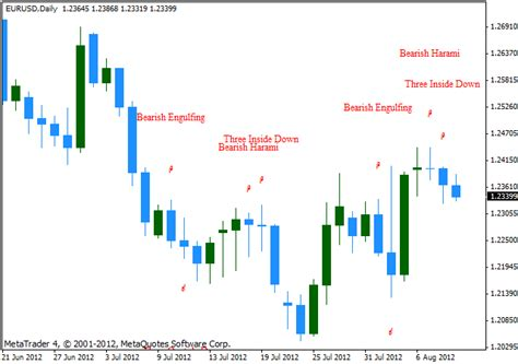 jobs for pattern recognition candlestick patterns metatrader 4 indicator