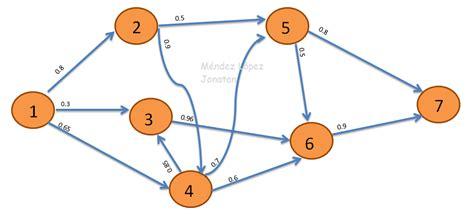 rutas mas cortas optimizaci 243 n entera y dinamica participaci 243 n 3 ruta m 225 s