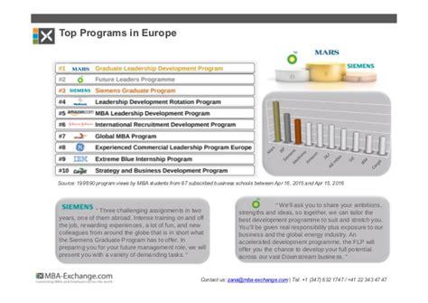 Mba Development Programme by Development Programs Gaining Momentum Among Mba Students