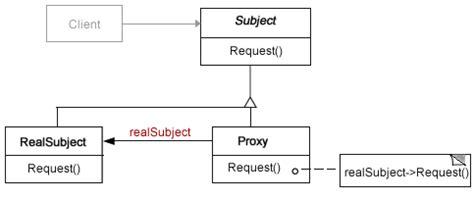 javascript proxy pattern proxydiagram php design patterns