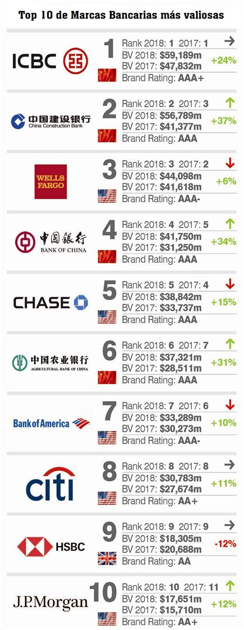 the 10 most valuable food brands in 2018 food stuff sa brand finance banking 500 las marcas bancarias m 193 s valiosas 2018 top management
