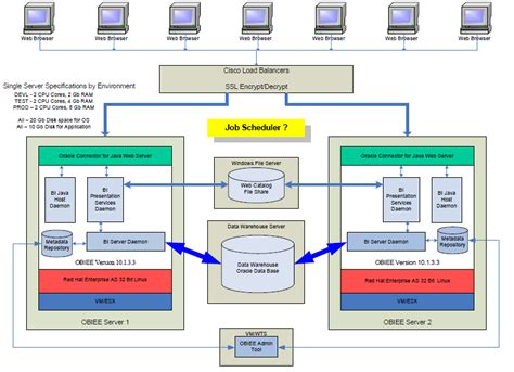 visio enterprise architecture template 301 moved permanently