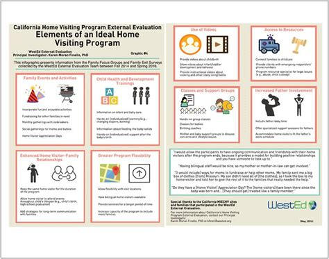 design options for home visiting evaluation wested external evaluation infographics and issue briefs
