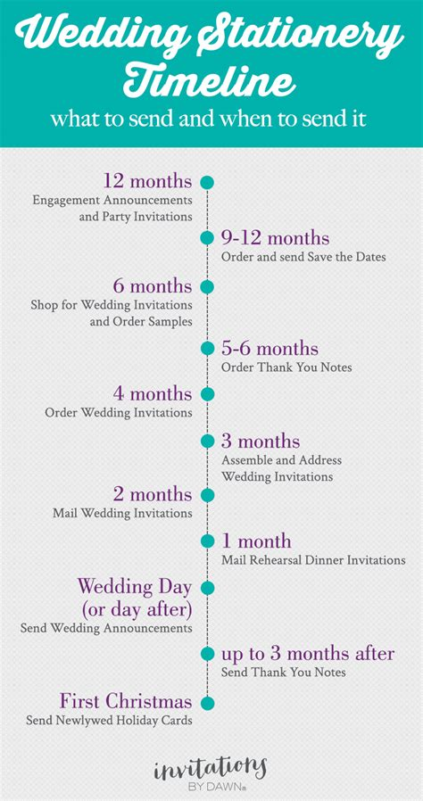 timeline for ordering wedding invitations wedding stationery timeline what to send and when to send it