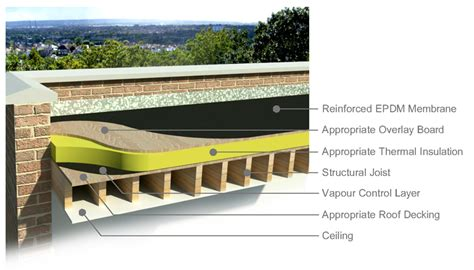 Flat Roof Construction Arsystems Is Specialist In Services Roofer In Cobham