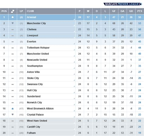epl table in bbc bbc epl table beautiful of barclays premier league table
