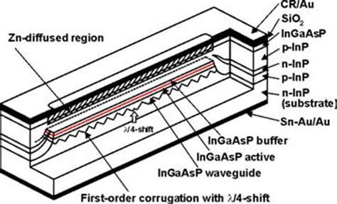 basics of diode lasers figure 6 11 detailsof dfb heterostructure laser