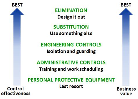 Kitchen Designing Tool hazard recognition assessment and control safety office
