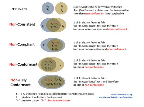 Shed Lights On Definition by Togaf In Uml Graphics Definition Of Non Conformant