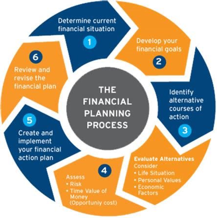 our financial advice process central wealth planning
