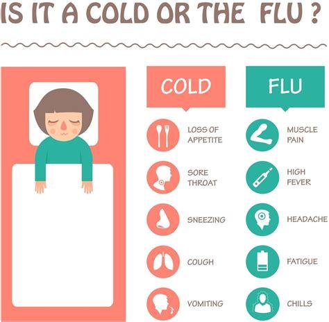 flu symptoms 2017 2017 flu update premier care