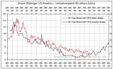 Zinsen Letzten 20 Jahren by Renditen Steigen Abschluss Der Bodenbildungsphase Bei
