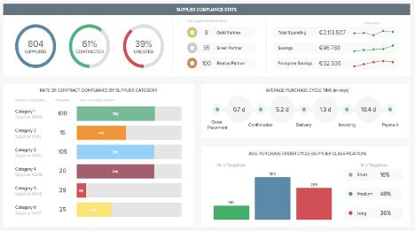 retail dashboards examples templates  professional