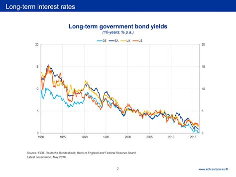 ecb no rate changes the challenge of low real interest rates for monetary policy