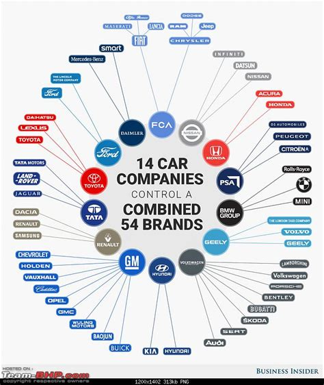 what company owns who owns whom car companies page 4 team bhp