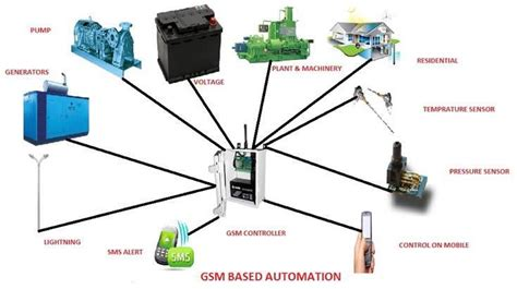 gsm automation gsm automation services in udaipur