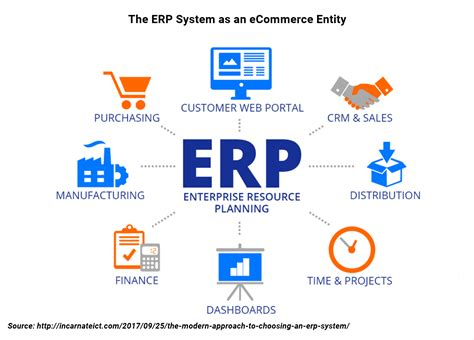 best erp best 2017 erp packages to suit your magento store