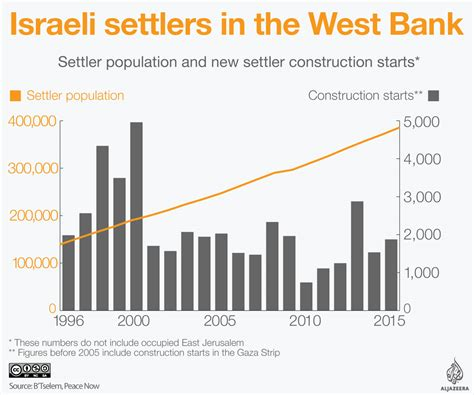 east west bank new year promotion israel approves controversial settlement expansion bill