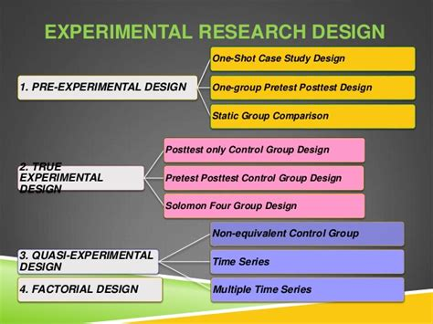 design experiment pdf experimental research